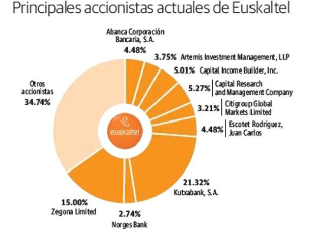 Zegona desbanca a Kutxabank como accionista de referencia en Euskaltel - Mercados